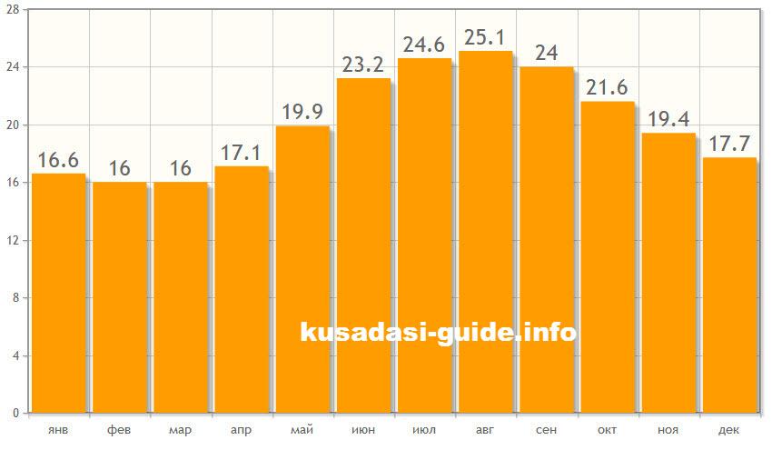 Погода. Температура воды в Кушадасах по месяцам. Фото
