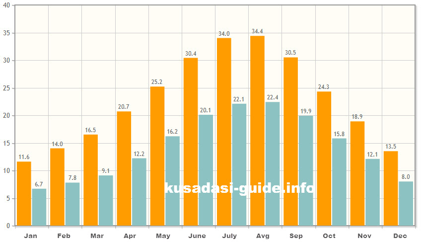 Weather temperature air in kusadasah for months